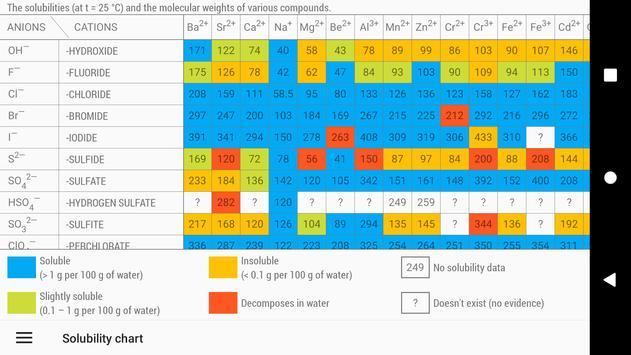 Tabel Periodik 2020. Kimia di saku Anda syot layar 2