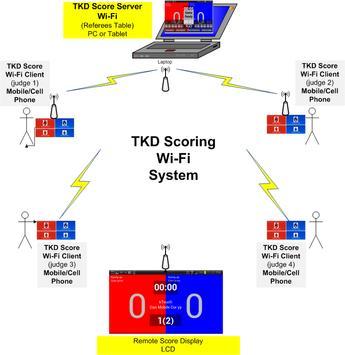 TKD Scoring WiFi Client स्क्रीनशॉट 3
