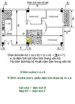 Do dien tich thong thuy poster