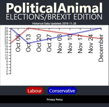 Political Animal 2019 - Brexit / Election Edition screenshot 1