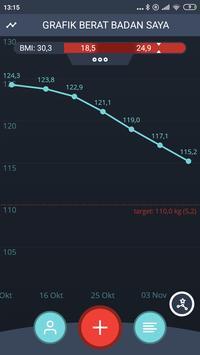 Pemantauan Penurunan Berat Badan, BMI poster